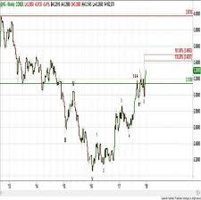Comex Copper Chart Technical Research Briefing Comex Copper Futures