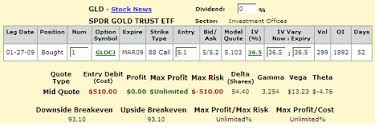 Gld Quote Amazing Options On Gold And Silver ETFs