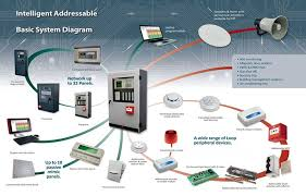 fire alarm system,burglar alarm,supplier,dealer,delhi,india Addressable Fire Alarm System Wiring Diagram functionally the system is similar to conventional systems except the scalability is possible addressable fire alarm system can be integrated with other addressable fire alarm system wiring diagram pdf