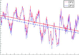 Time Series Of The Ratio Between The Tidal Prisms Of Dp2