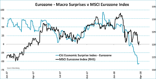 Citi Economic Surprise Index Chart Macro Surprise Indices Great Insights Not So Great Market