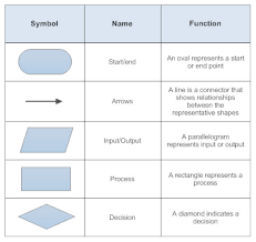 End Of Process Flow Chart Symbol Table Of Flow Chart Shapes Start And End Commands Are