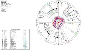 Jaden Smith Birth Chart The Democrats Astrology Chart Jessica Adams