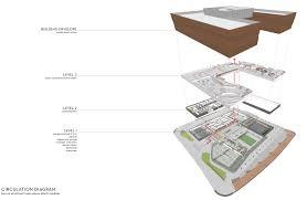 Museum Circulation Design Circulation Diagram Dallas Museum Archpaper Com
