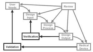 Design Control Process Flow Chart Design Verification And Design Validation Whats The
