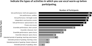 Vocal Warm-Up Practices and Perceptions in Vocalists: A Pilot Survey -  Journal of Voice