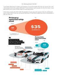 Design Your Own Nascar Paint Scheme Online Design Your Own Nascar Sprint Cup Car