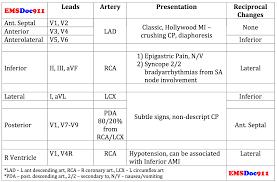 Emsdoc911 12 Lead Ecg Ami Summary Chart