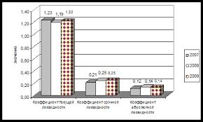 Дипломная работа Антикризисное управление предприятием  Рис 2 2 1 Динамика показателей платежеспособности ООО Доминус за 2007 2009 гг
