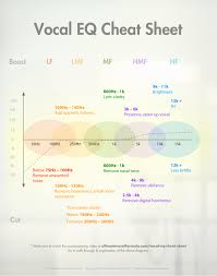 vocal eq cheat sheet the ultimate vocal formula click here to the vocal eq cheat sheet right click save link as to save to your hard drive