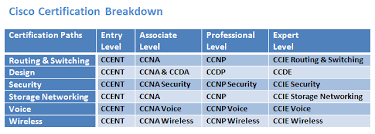 Cisco Certification Chart 21 Inspirational Ccna Certification Salary