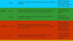 Plastic Worm Colors Chart Bahangit Co