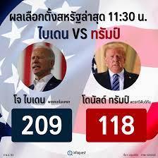ผล Electoral Vote ล่าสุด ไบเดนนำทรัมป์ 209 ต่อ 118 คะแนน : อินโฟเควสท์