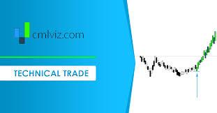 Masi Stock Chart Technical Bullish Momentum Trade And Trigger In Masimo