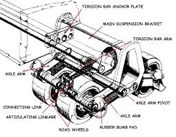 torsion bar suspension. and yes sure its just a torsion bar version of horstman if you want to look at it that way, but those bars do not run the whole width suspension t