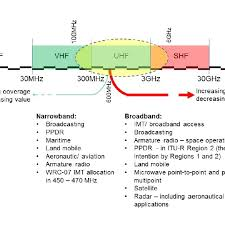 Vhf Spectrum Chart Rf Spectrum Chart Showing The Most Utilized Bands Which