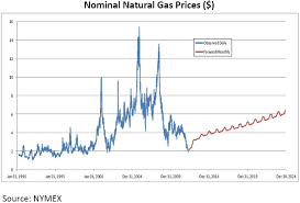 Natural Gas Futures Chart 2013 Natural Gas Outlook