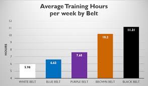 How Many Days Per Week Should I Train Jiu Jitsu Bjj Self