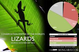 Chart Conservation Status Of The Worlds Lizards And Snakes