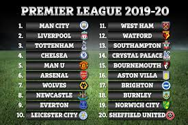 Premier League 2019-20 table predicted by Supercomputer… and it is bad news  for Man Utd and Arsenal