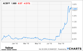 Acbff Stock Quote Simple Here's Why These 48 Cheap Marijuana Stocks May Quadruple In Price