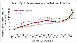 Carolina Institute nida Opioid Drug National Summary On North Abuse dPIqFd