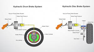 Brake Diagnosis Chart Troubleshooting Common Brake Issues And Causes Haynes Manuals