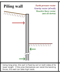 Small Picture Retaining wall Types and Definitions All About Free Books