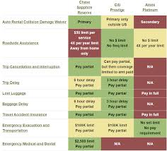 American Express Card Comparison Chart When Does Credit Card Travel Insurance Cover Award Flights