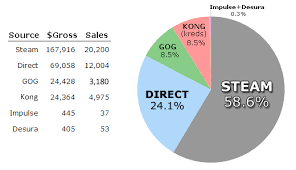 Steam Game Sales Charts Gamasutra Defenders Quest By The Numbers Part 2