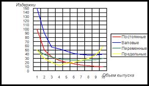 Экономика Пути снижения издержек производства Курсовая работа  Сравнение предельных издержек с предельной выручкой позволяет каждой фирме выяснить при включении в план производства возможную прибыльность различных видов