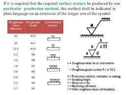Rms Surface Roughness Chart Surface Roughness Metrology