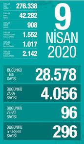 Bakan Koca, Türkiye'deki son corona virüsü vaka sayısını açıkladı  (09.04.2020) - Son dakika haberleri
