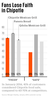 Chipotle Organizational Structure Chart Chipotle Eats Itself