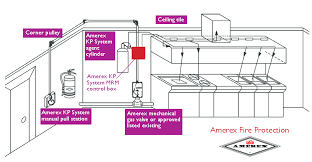business kitchen fire suppression system installation amerex kp kitchen fire suppression system