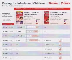 Tylenol Baby Chart Dosage Pharmacist Answers When Giving An Infant Tylenol Should I
