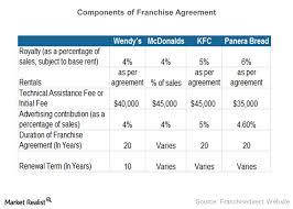 Analyzing Wendys Franchise Agreements Market Realist
