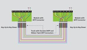 the trench introduction to your mtp fiber optic cable polarity wiring this uses a single module type wired in a straight through configuration and standard patch cords on each end