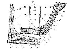 Реферат Устройство парусного корабля ru Носовая и кормовая части набора парусного судна