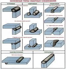 Курсовая работа Типы сварочных соединений ru Формы подготовки кромок для ручной дуговой сварки стали и сплавов на железоникелевой и никелевой основе установлены ГОСТ 5264 80