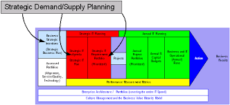 demand supply planning
