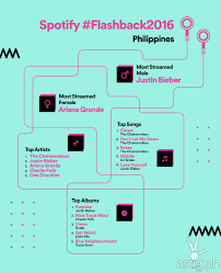 Spotify Charts Philippines Justin Bieber Ariana Grande The Chainsmokers Top Spotify
