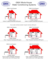 Whole House Water Heater Gmx Whole House Water Conditioning Systems Table Only Gmx