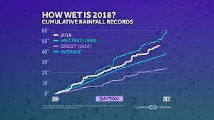 Yearly Rainfall Chart How Wet Was 2018 In Your City Climate Central