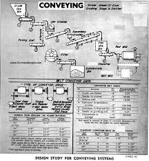 Coal Belt Conveyor Design Designing A Conveyor System