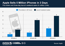 Iphone 5 Sales Chart Chart Apple Sells 5 Million Iphones In 3 Days Statista