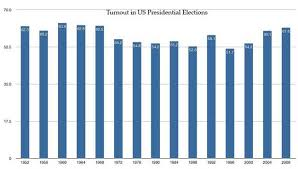 Us Voter Turnout Chart Voter Turnout