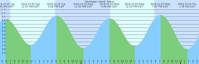 Monhegan Island Maine Tide Chart