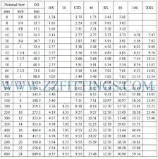 Steel Weight Chart Concentric Reducer Weight Chart Calculation Formula Zizi