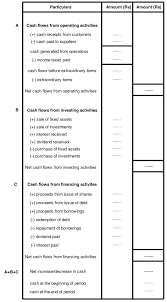 Cash Flow Statement Finance And Accounting Simplified